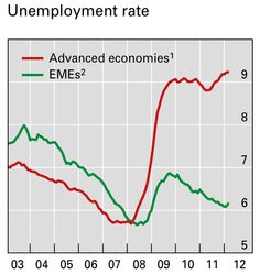 Unemployment rates in developed and emerging economies.
