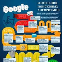 изменение поисковых алгоритмов Google с 1998 по 2012