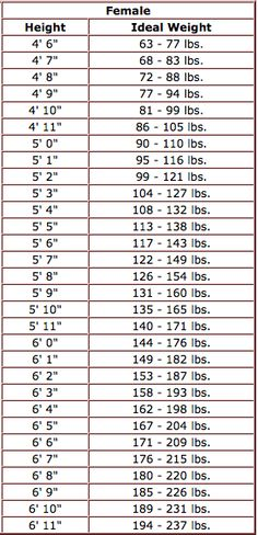 Ideal Weight Chart with Height and Weight