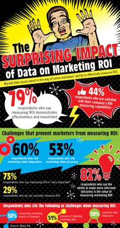 #Infographic: The Surprising Impact of Data on #Marketing ROI -- Myriad data issues stand in the way of some marketers' ability to effectively measure ROI.