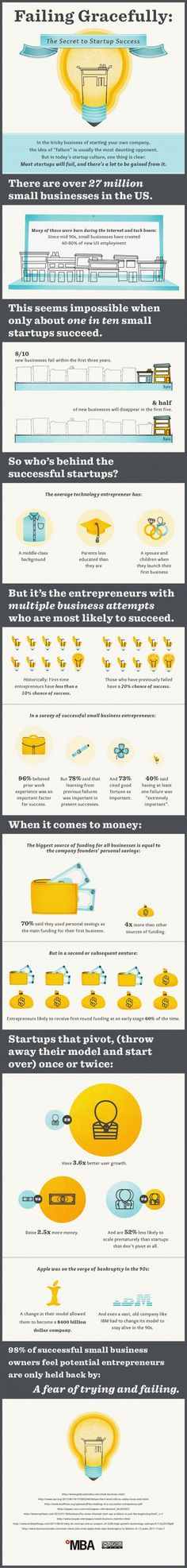 #Startups #Infographic