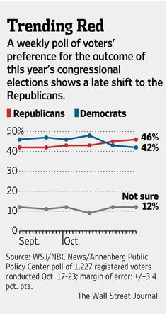 Poll shows a late shift to Republicans in voter preference of upcoming congressional elections http://on.wsj.com/1tYRgMq