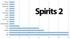 Essential spirits using math