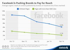 Facebook advertising is here to stay. How to use Custom Audiences in Facebook Ads to increase ROI