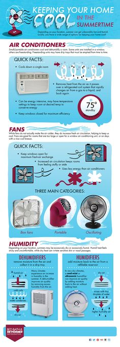 Infographic: Quick Home Cooling Facts
