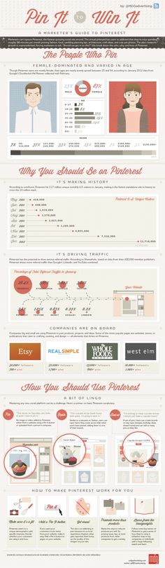 A Marketer's Guide To Pinterest: Pin it to Win It ~ Infographic