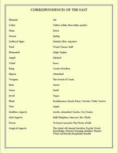 correspondences / symbolism of the East