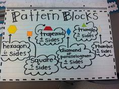 Pattern Block Anchor Chart graderat, anchors, school, patterns, math meet, anchor charts, math idea, teach, pattern blocks