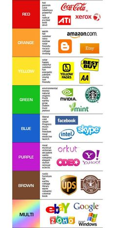 NEUROMARKETING | Consumer Perception: Meaning of the corporate brand colours