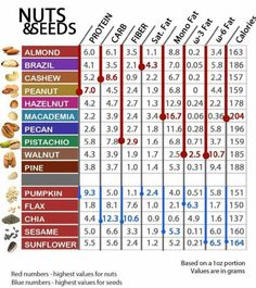 Nuts & Seeds. Handy chart.