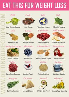 Great infographic detailing great foods for weight loss! #foodsforweightloss
