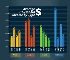 The average income of different Myers-Briggs personality types.