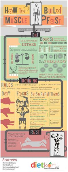 How to Build Muscles Fast ? A Simple Infographic Guide by Loveneet singh, via Behance
