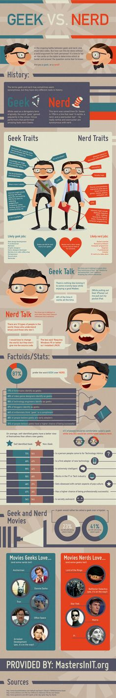 Geek vs Nerd Infographic by factfixx #Infographic #Geek #Nerd #factfixx