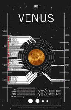 "Venus is the second planet from the sun, and often referred to as Earth's ""sister planet"" due to the similarity in size."