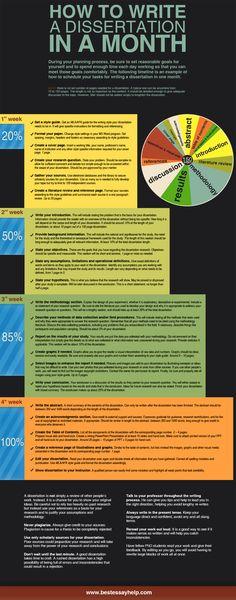 Best Dissertation Writing Services UK