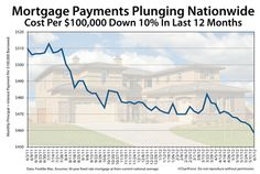 Mortgage Payments Fall To All-Time Lows