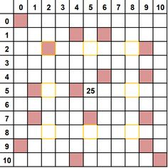Multiplication Board 5