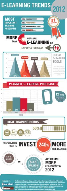 #eLearning Trends 2012