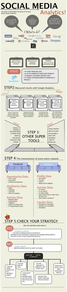 The guide to mesauring the results of your social media strategy #infographic #social