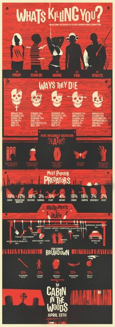 What's Killing You? The many ways to die in horror films...