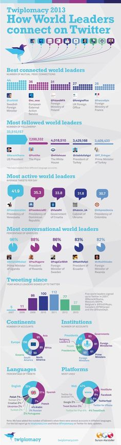 Twiplomacy. How World Leaders connect on @Twitter Inc. Inc. Inc. Inc. Inc. Inc.. #infografia #infographic #SocialMedia