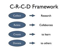 NOT SAMR, but I like the CRCD Framework for PD and Tech Integration: http://daviesedtech.blogspot.com/2014/04/teaching-with-technology-pgp-series.html