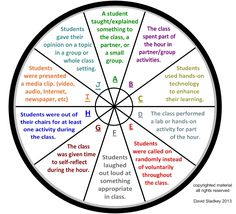 """""""Engagement wheel"""" is a great tool for ideas and easily measuring student engagement - Reflections of a High School Math Teacher: How can you Measure Student Engagement?"""