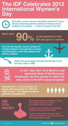 """From the IDF blog: """"Today, in celebration of the International Women's Day, we want to share with you some facts about the women serving in the IDF. Learn more about how the IDF integrates women into service and enables them to realize their potential."""""""