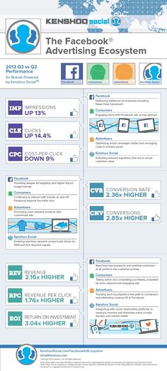 INFOGRAPHIC: Facebook Advertising Key Performance Indicators Positive In 3Q Vs. 2Q 2013