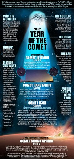 News.Com.Au Creates Wonderful, Graphical Comet Primer, With Emphasis On 'Comet ISON', S/2012 S1(ISON)
