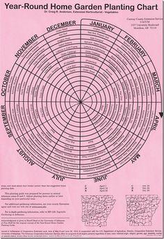 Year-Round Home Garden Planning Chart for AR  ☺