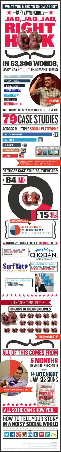 Infographic about Gary Vaynerchuk's book Jab, Jab, Jab, Right Hook.. #jjjrh cloud media, social media marketing, book worth, hooks, quot, media pros, new books, jab jab jab right hook