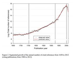 Global scientific output doubles every nine years