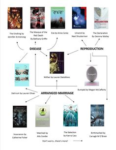 the hunger games read alikes flowchart 3