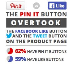 Is a 'Pin' more valuable than a 'Like' or 'Tweet?' Great data for online retailers who want to market on Pinterest.