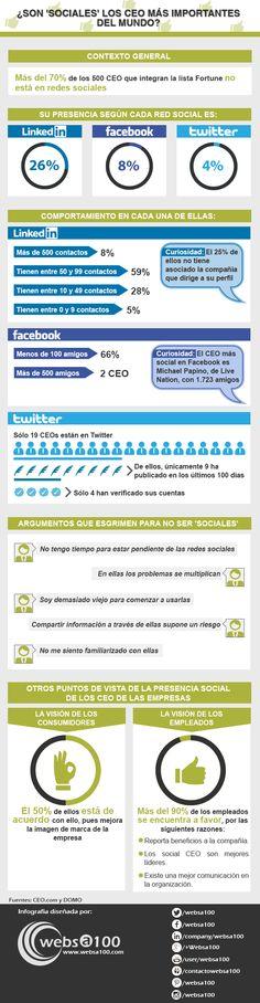 ¿Son sociales los CEO más importantes del mundo? Infografía en español. #CommunityManager