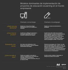 Modelos de eLearning en el mundo empresarial #infografia