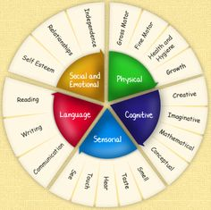 Evaluación y aprendizaje personalizados!