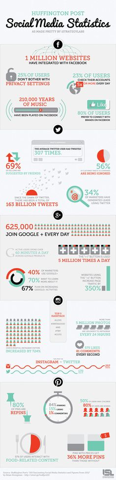The Amazing Social Media Statistics 2012 - infographic
