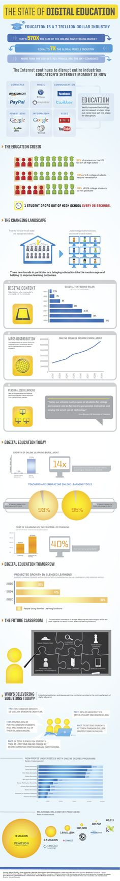 The State of Digital Education Infographic #elearning #edtech #edtechchat