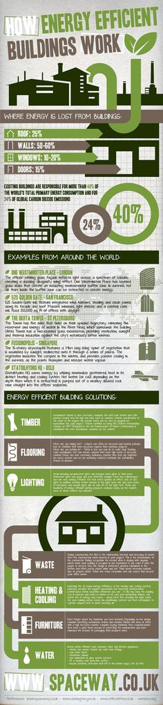 How Energy Efficient Buildings Work. Infographic with specific building samples.