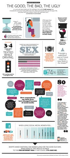 The surprising fact is that 75% women check their cell phone after every 60 minutes and 56% women check for text messages. Women are so reliant on the