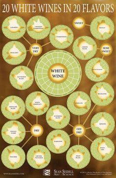 White Wine Information