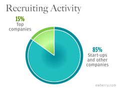 Recruiter Landscape - @elainewherry has 8 lessons to finding the best talent online