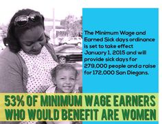 53% of minimum wage earners who would benefit from San Diego's Earned Sick Days and Minimum Wage ordinance are women. #womensequalityday #wematter - The Center on Policy Initiatives https://www.facebook.com/CPISanDiego/photos/a.70871113401.76027.59933433401/10152433673323402/?type=1&theater