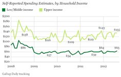 Self-Reported Spending Estimates, by Household Income