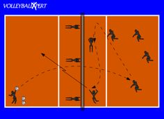 This drill is to practice serve receive, and understand the importance of a good pass!