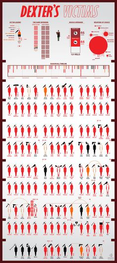 ★ Dexter's Victims #Infographic #poster