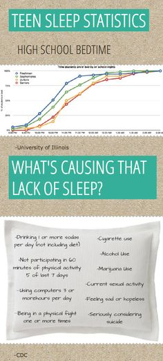 Teen Sleep Facts Sleep 115